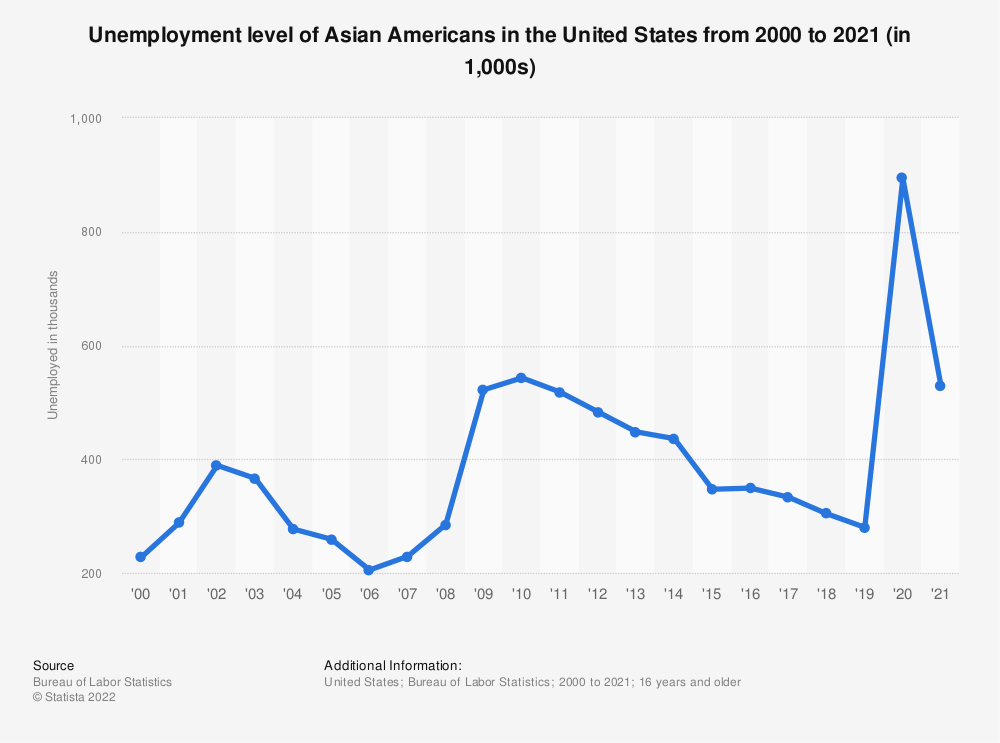 Statistic: Unemployment level of Asian Americans in the United States from 2000 to 2020 (in 1,000) | Statista