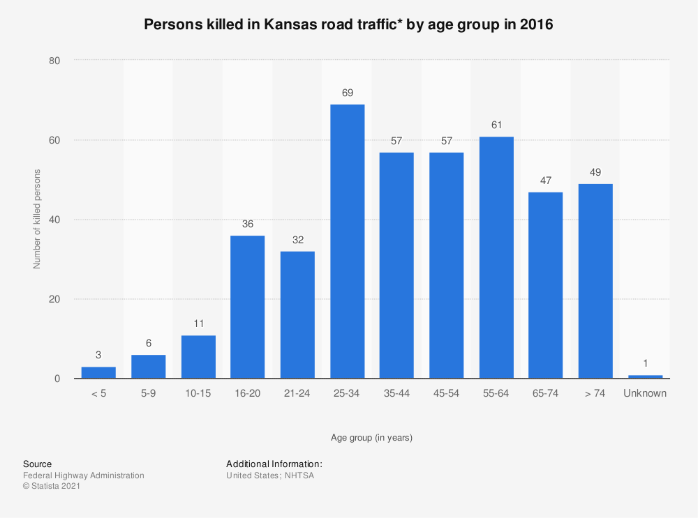 Statistic: Persons killed in Kansas road traffic* by age group in 2016 | Statista
