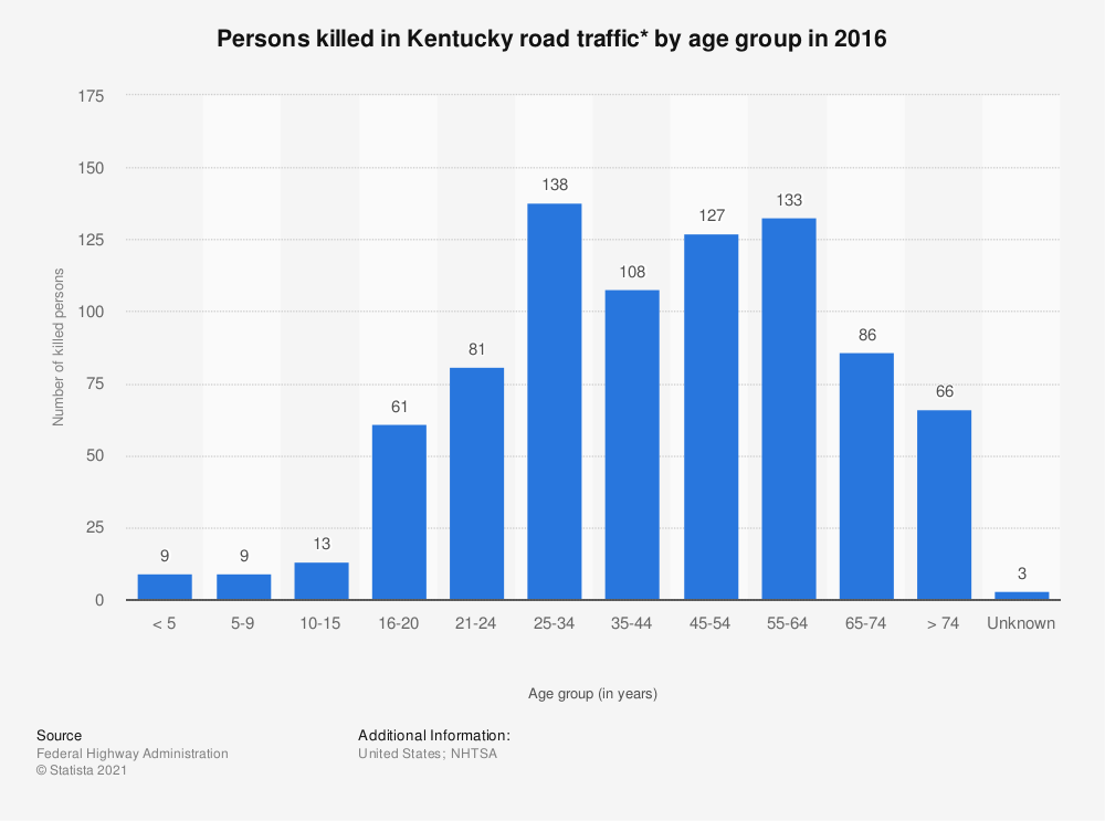 Statistic: Persons killed in Kentucky road traffic* by age group in 2016 | Statista