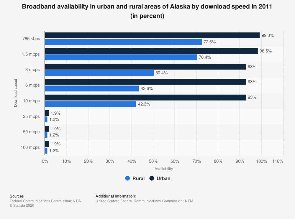 Statistic: Broadband availability in urban and rural areas of Alaska by download speed in 2011 (in percent) | Statista