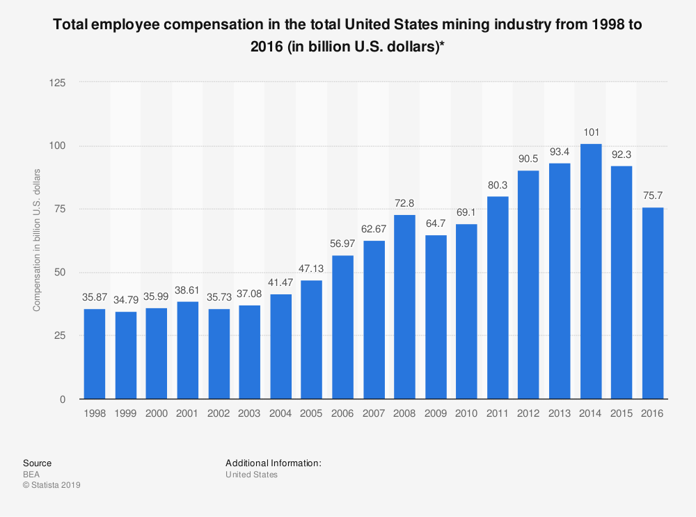 Statistic: Total employee compensation in the total United States mining industry from 1998 to 2016 (in billion U.S. dollars)* | Statista