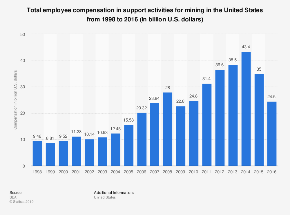Statistic: Total employee compensation in support activities for mining in the United States from 1998 to 2016 (in billion U.S. dollars) | Statista