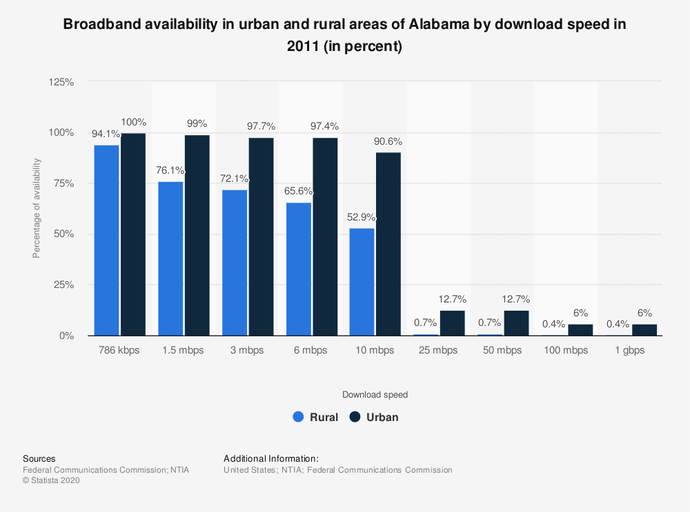 Statistic: Broadband availability in urban and rural areas of Alabama by download speed in 2011 (in percent) | Statista