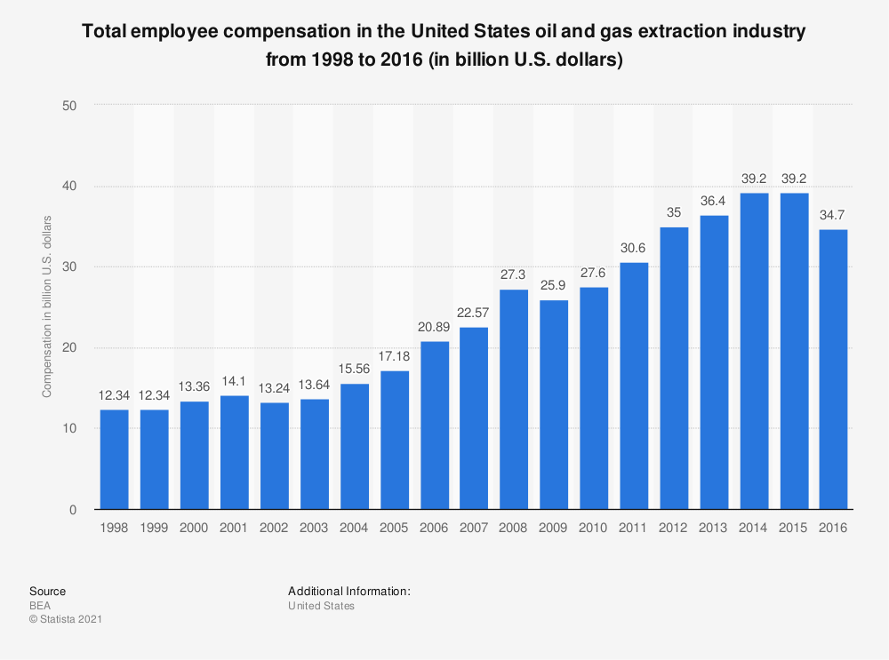 Statistic: Total employee compensation in the United States oil and gas extraction industry from 1998 to 2016 (in billion U.S. dollars)   Statista