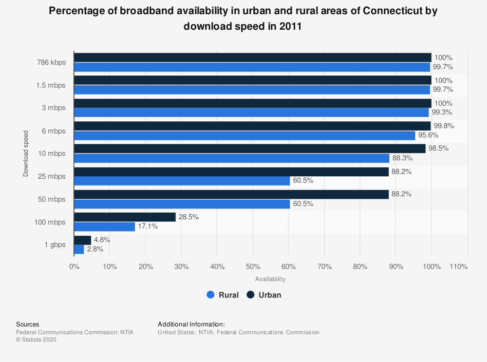 Statistic: Percentage of broadband availability in urban and rural areas of Connecticut by download speed in 2011 | Statista