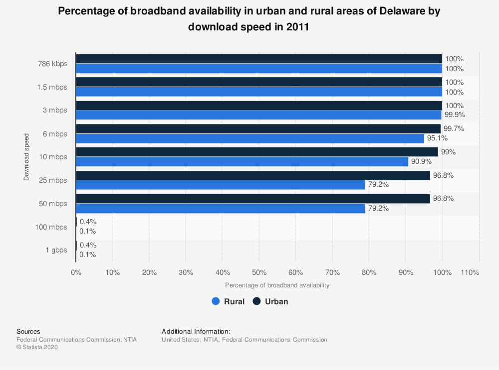 Statistic: Percentage of broadband availability in urban and rural areas of Delaware by download speed in 2011 | Statista