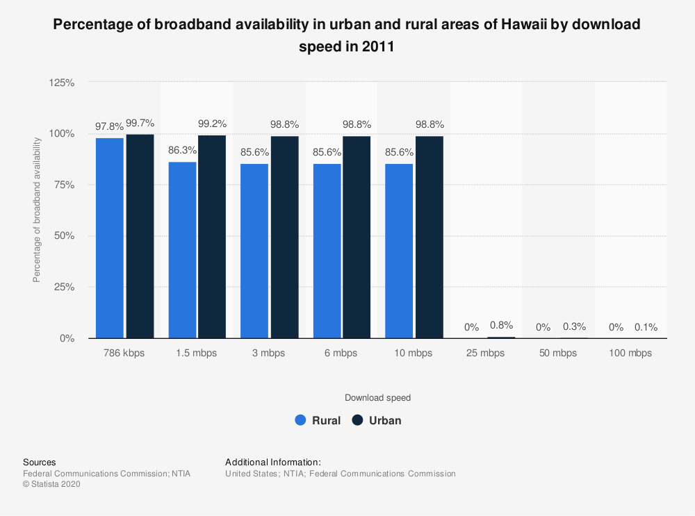 Statistic: Percentage of broadband availability in urban and rural areas of Hawaii by download speed in 2011 | Statista