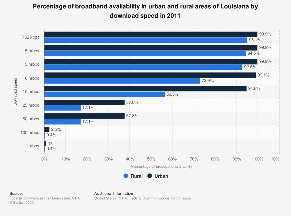 Statistic: Percentage of broadband availability in urban and rural areas of Louisiana by download speed in 2011 | Statista
