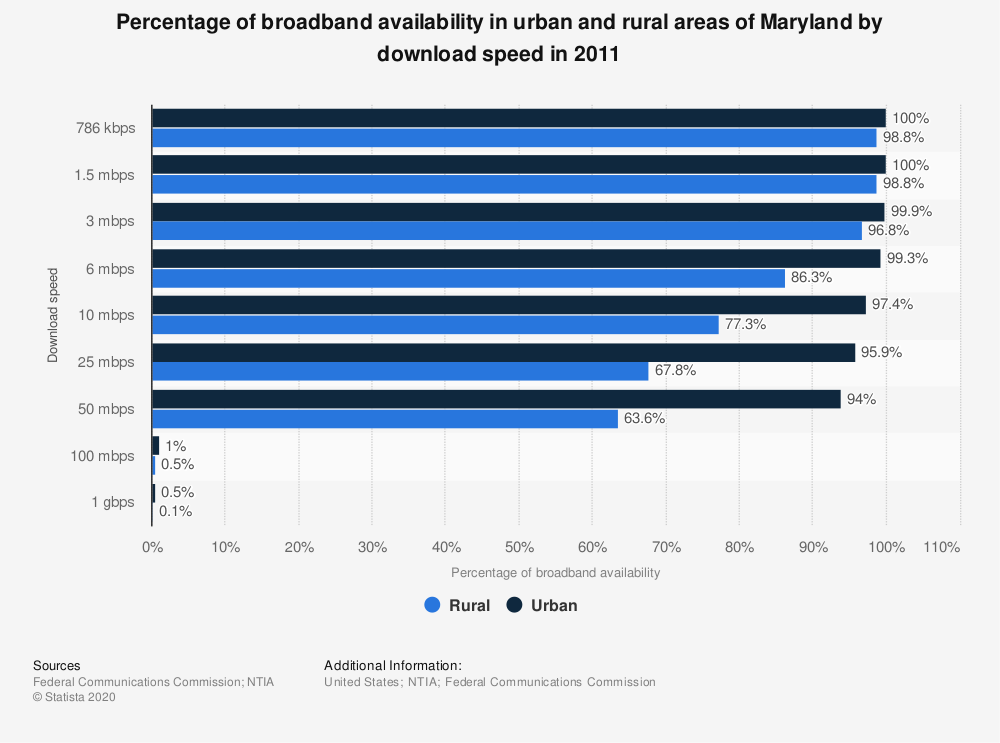 Statistic: Percentage of broadband availability in urban and rural areas of Maryland by download speed in 2011   Statista