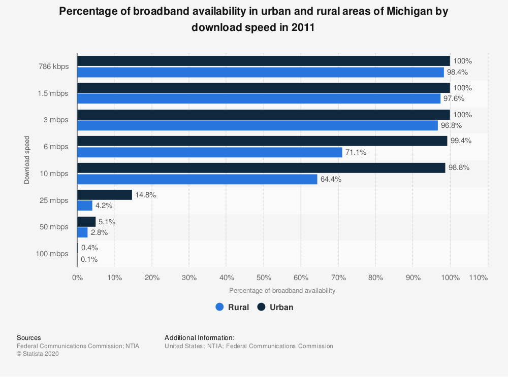 Statistic: Percentage of broadband availability in urban and rural areas of Michigan by download speed in 2011 | Statista
