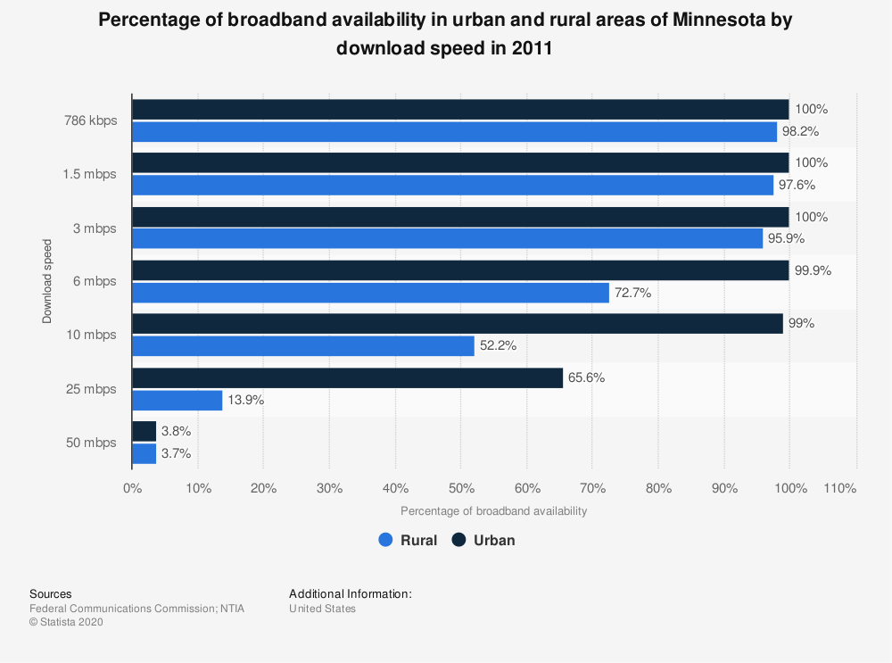 Statistic: Percentage of broadband availability in urban and rural areas of Minnesota by download speed in 2011 | Statista