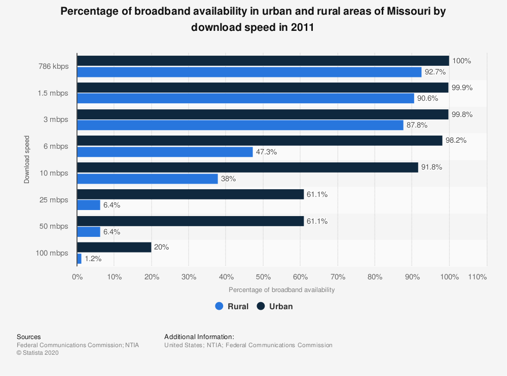 Statistic: Percentage of broadband availability in urban and rural areas of Missouri by download speed in 2011 | Statista