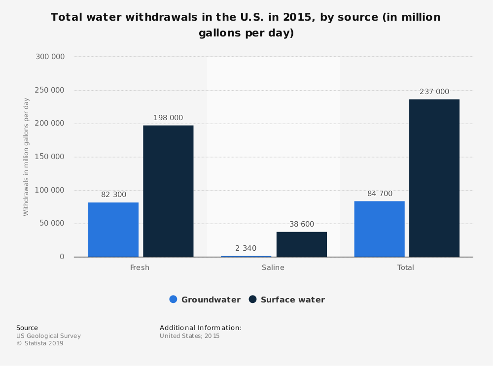 Statistic: Total water withdrawals in the U.S. in 2015, by source (in million gallons per day) | Statista