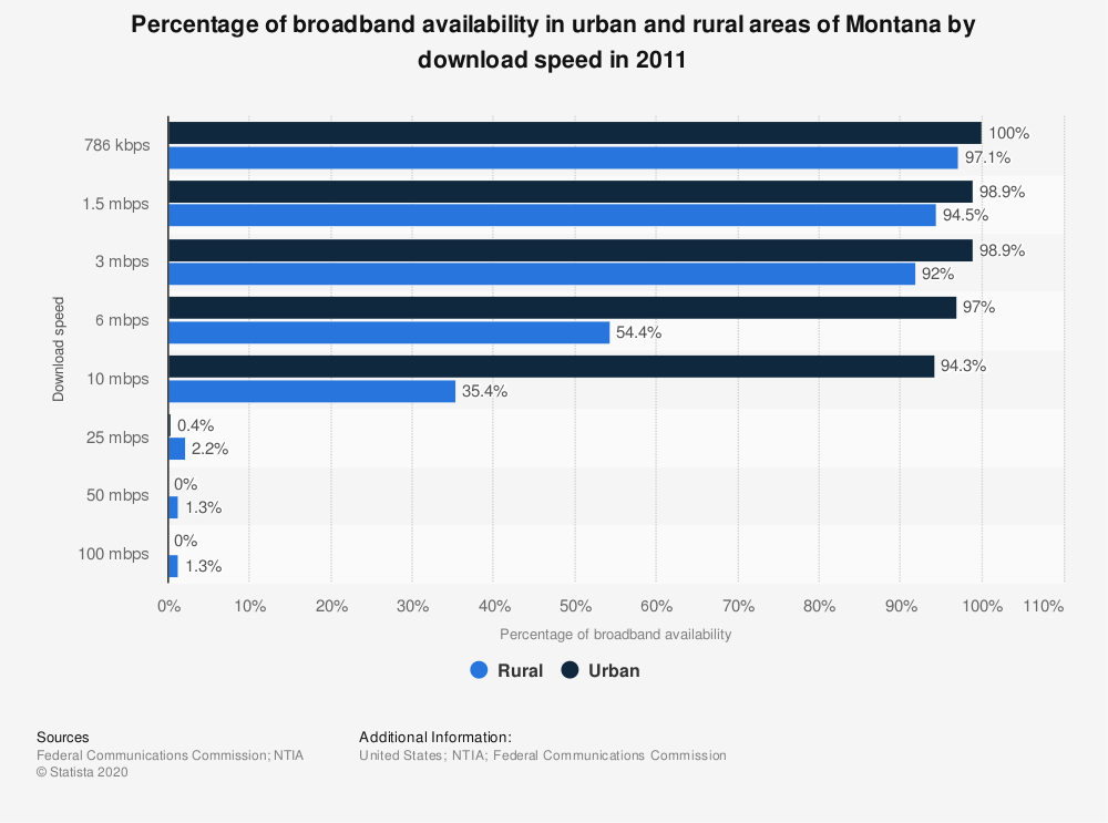 Statistic: Percentage of broadband availability in urban and rural areas of Montana by download speed in 2011 | Statista