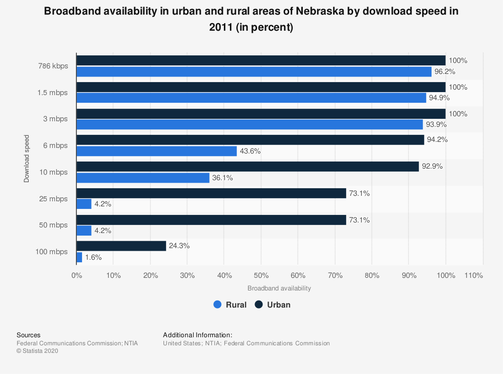 Statistic: Broadband availability in urban and rural areas of Nebraska by download speed in 2011 (in percent) | Statista
