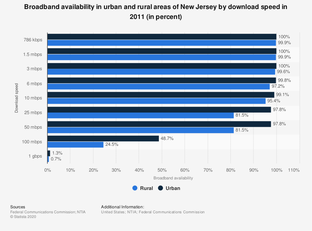 Statistic: Broadband availability in urban and rural areas of New Jersey by download speed in 2011 (in percent) | Statista