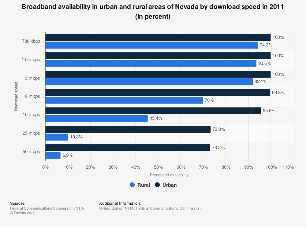 Statistic: Broadband availability in urban and rural areas of Nevada by download speed in 2011 (in percent) | Statista