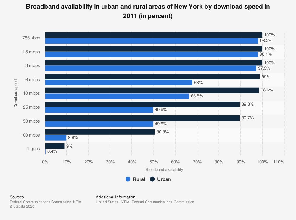 Statistic: Broadband availability in urban and rural areas of New York by download speed in 2011 (in percent)   Statista