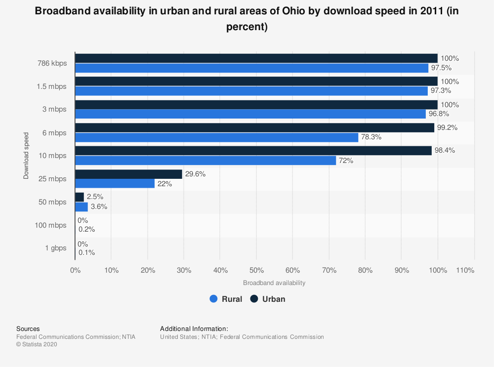 Statistic: Broadband availability in urban and rural areas of Ohio by download speed in 2011 (in percent) | Statista