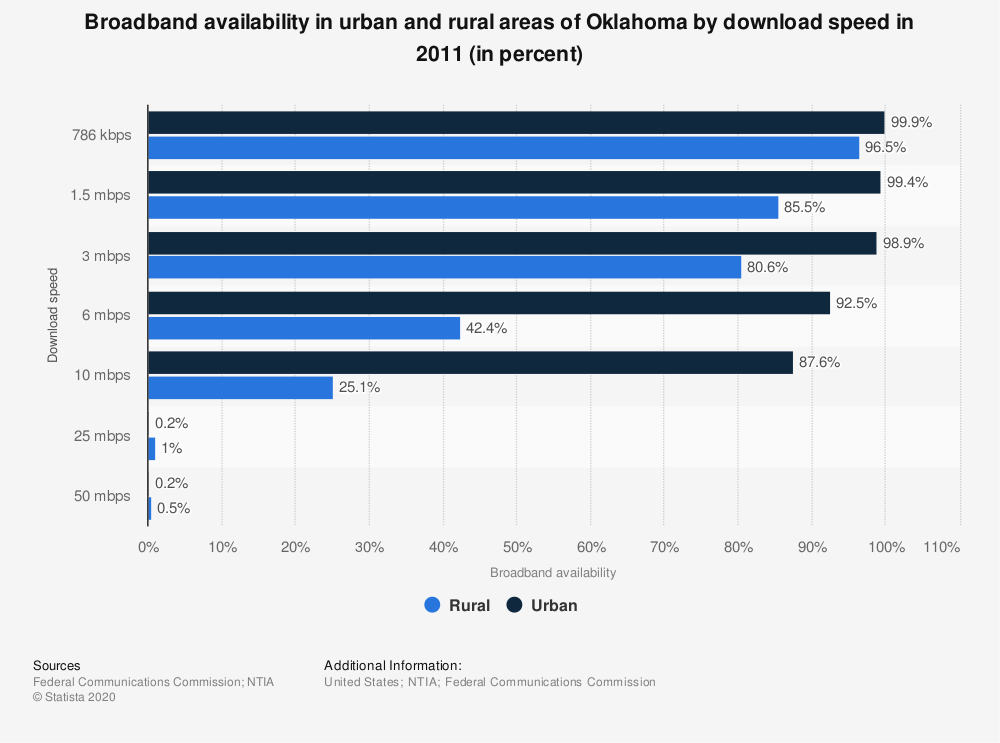 Statistic: Broadband availability in urban and rural areas of Oklahoma by download speed in 2011 (in percent)   Statista