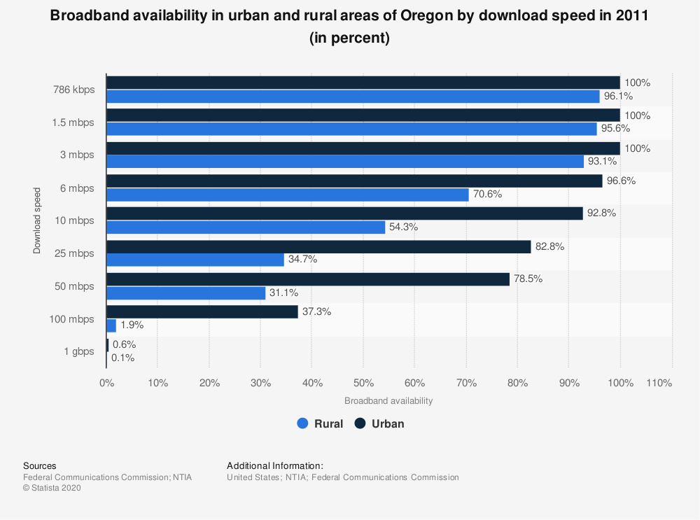 Statistic: Broadband availability in urban and rural areas of Oregon by download speed in 2011 (in percent) | Statista