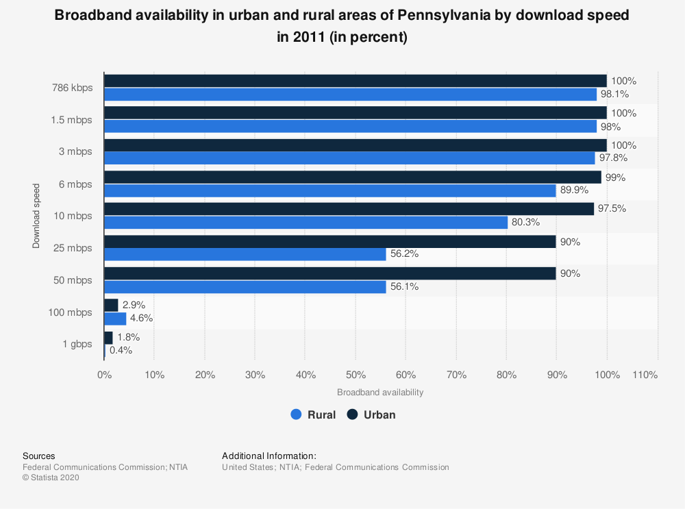 Statistic: Broadband availability in urban and rural areas of Pennsylvania by download speed in 2011 (in percent) | Statista