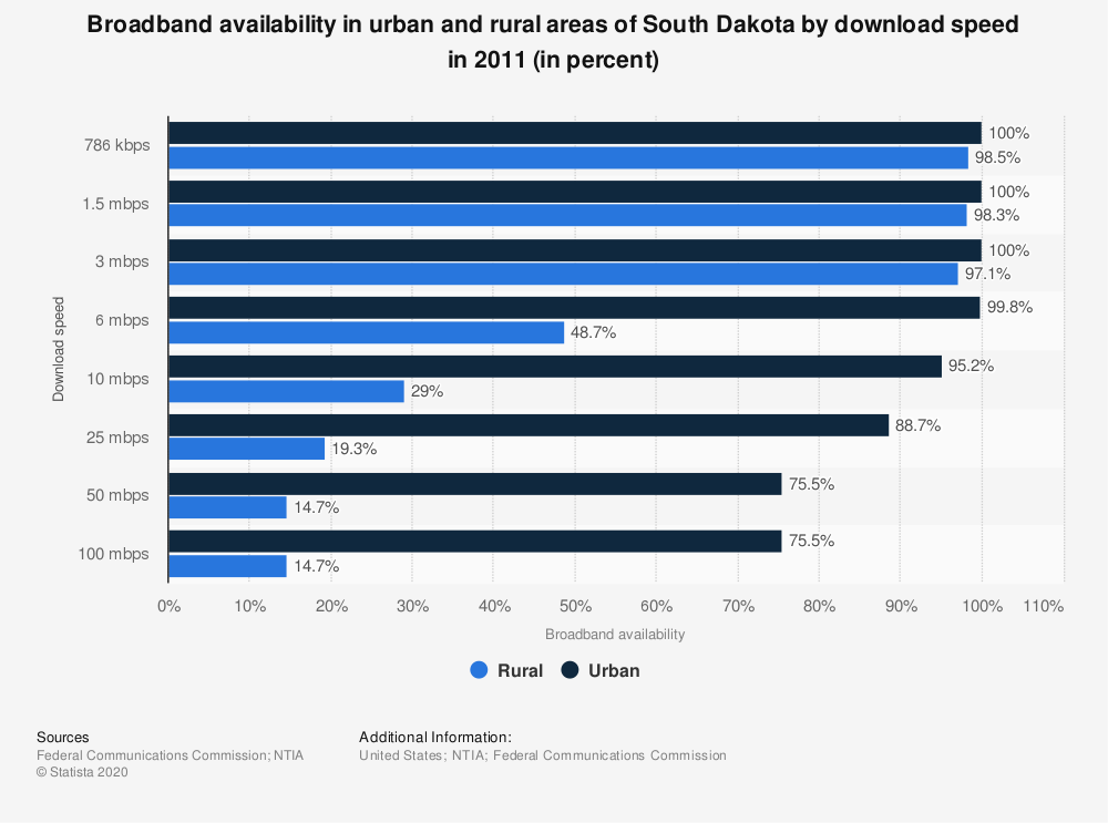 Statistic: Broadband availability in urban and rural areas of South Dakota by download speed in 2011 (in percent) | Statista