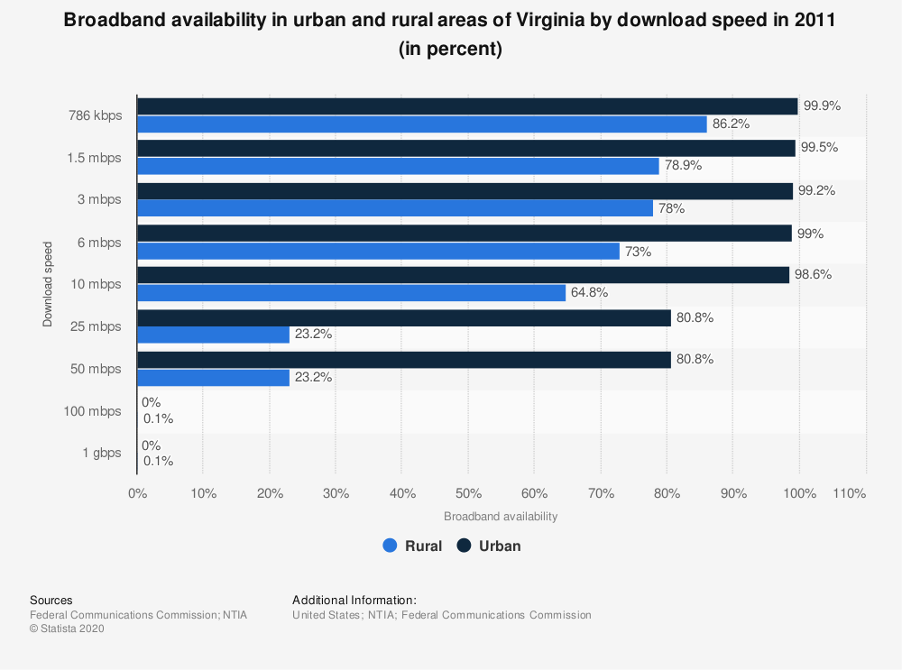 Statistic: Broadband availability in urban and rural areas of Virginia by download speed in 2011 (in percent)   Statista