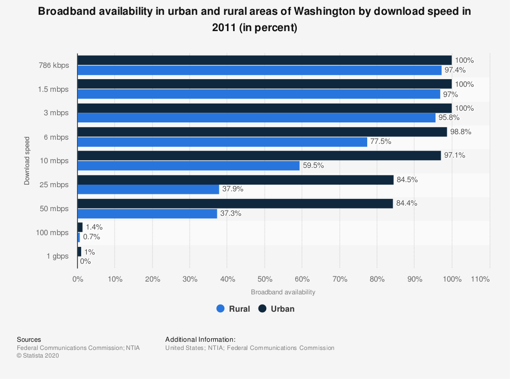 Statistic: Broadband availability in urban and rural areas of Washington by download speed in 2011 (in percent) | Statista