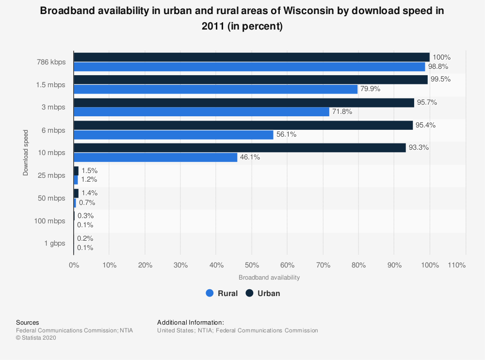 Statistic: Broadband availability in urban and rural areas of Wisconsin by download speed in 2011 (in percent) | Statista