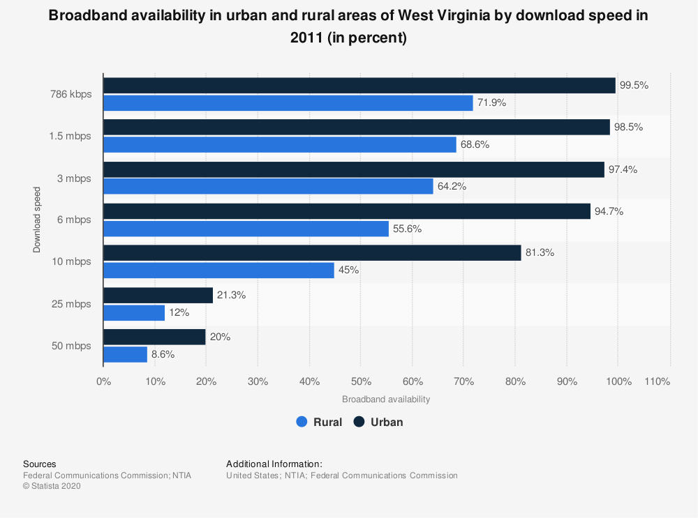 Statistic: Broadband availability in urban and rural areas of West Virginia by download speed in 2011 (in percent) | Statista