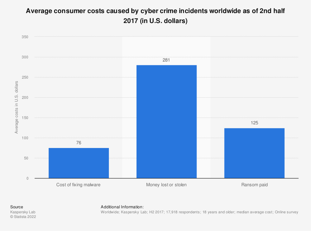 Statistic: Average consumer costs caused by cyber crime incidents worldwide as of 2nd half 2017 (in U.S. dollars) | Statista