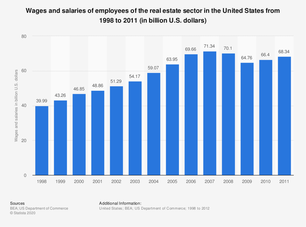 Statistic: Wages and salaries of employees of the real estate sector in the United States from 1998 to 2011 (in billion U.S. dollars) | Statista