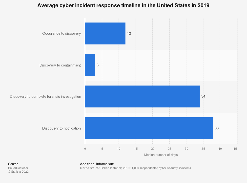 Statistic: Average cyber incident response timeline in the United States in 2019 | Statista