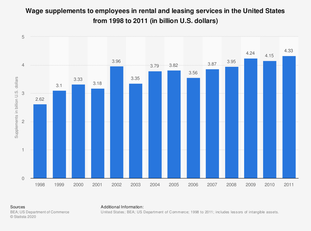 Statistic: Wage supplements to employees in rental and leasing services in the United States from 1998 to 2011 (in billion U.S. dollars) | Statista