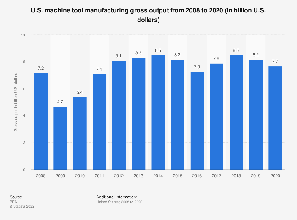Statistic: U.S. machine tool manufacturing gross output from 2008 to 2019 (in billion U.S. dollars) | Statista