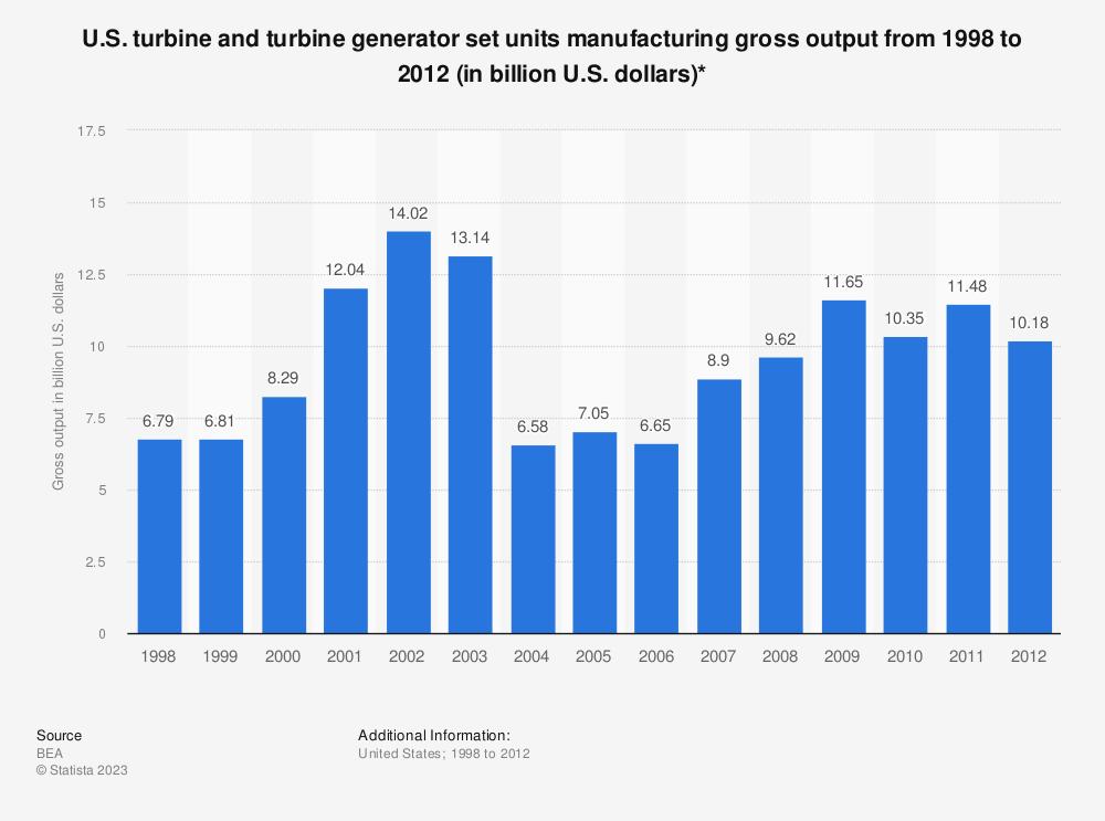 Statistic: U.S. turbine and turbine generator set units manufacturing gross output from 1998 to 2012 (in billion U.S. dollars)* | Statista