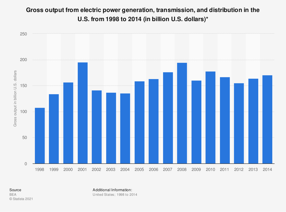 Statistic: Gross output from electric power generation, transmission, and distribution in the U.S. from 1998 to 2014 (in billion U.S. dollars)* | Statista