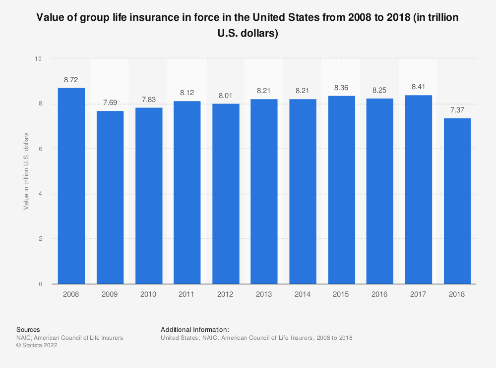 Statistic: Value of group life insurance in force in the United States from 2008 to 2017 (in billion U.S. dollars) | Statista
