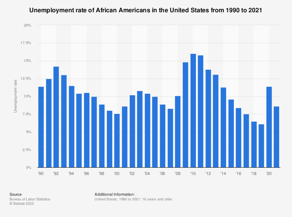 Statistic: Unemployment rate of African Americans in the United States from 1990 to 2019 | Statista