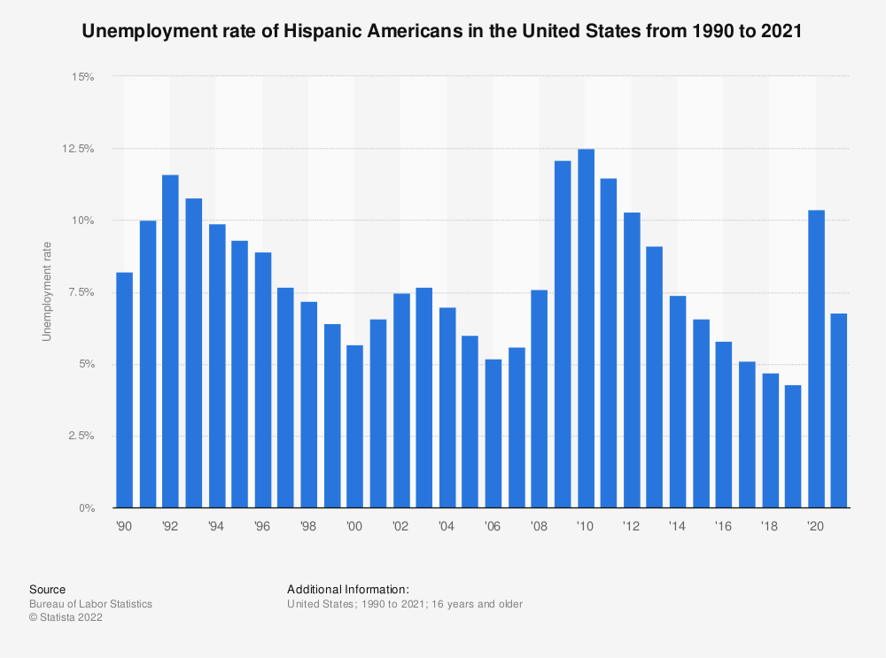 Statistic: Unemployment rate of Hispanic Americans in the United States from 1990 to 2019 | Statista