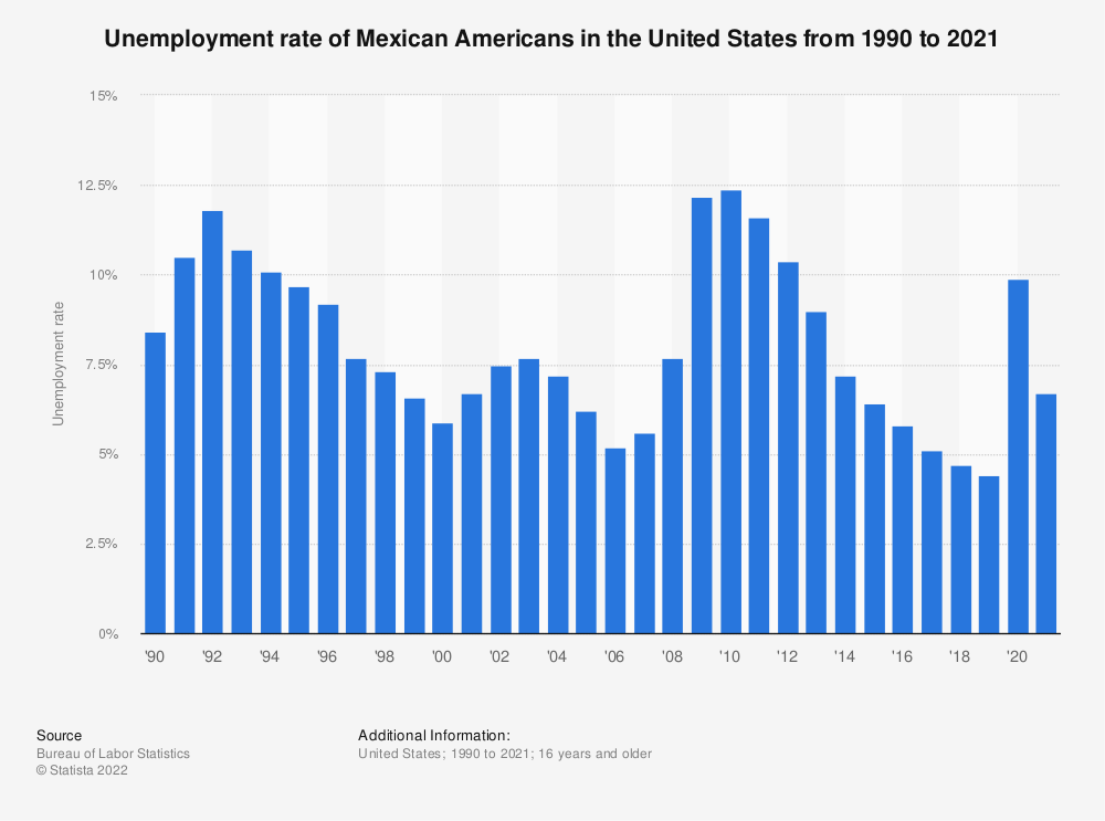 Statistic: Unemployment rate of Mexican Americans in the United States from 1990 to 2018 | Statista