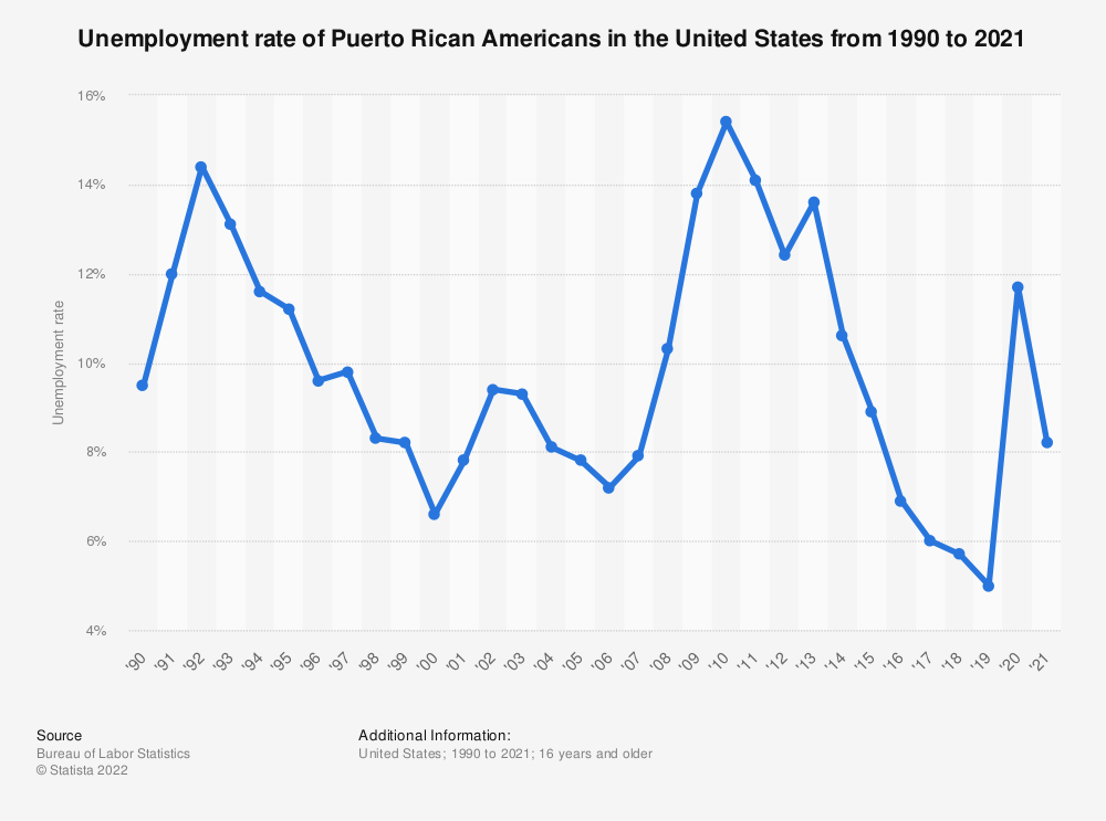 Statistic: Unemployment rate of Puerto Rican Americans in the United States from 1990 to 2019 | Statista
