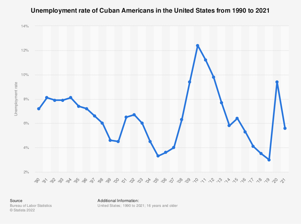 Statistic: Unemployment rate of Cuban Americans in the United States from 1990 to 2018 | Statista