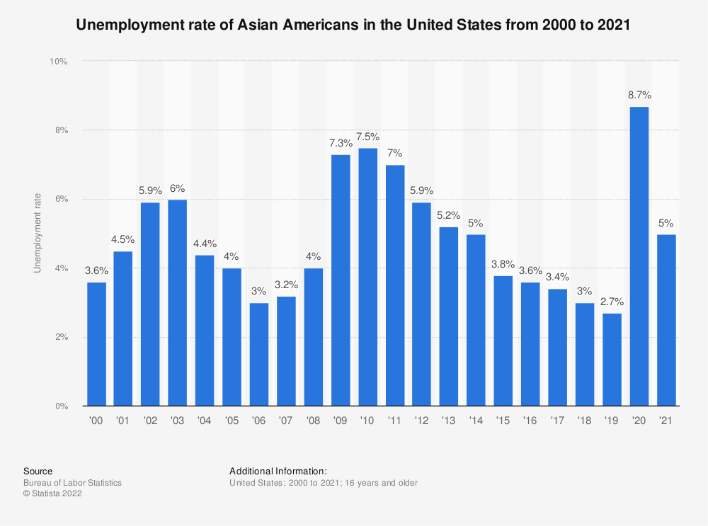 Statistic: Unemployment rate of Asian Americans in the United States from 2000 to 2018 | Statista