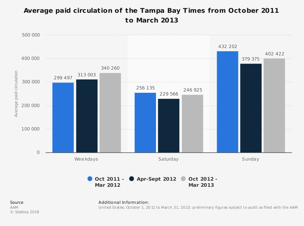 Statistic: Average paid circulation of the Tampa Bay Times from October 2011 to March 2013 | Statista