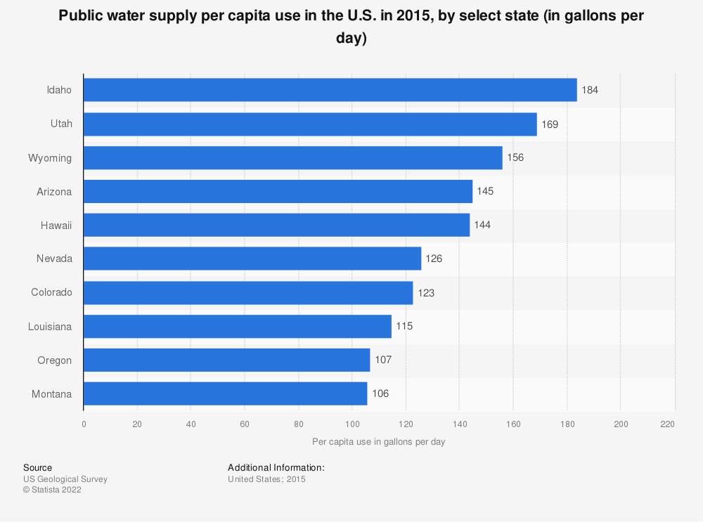 Statistic: Public water supply per capita use in the U.S. in 2015, by select state (in gallons per day) | Statista