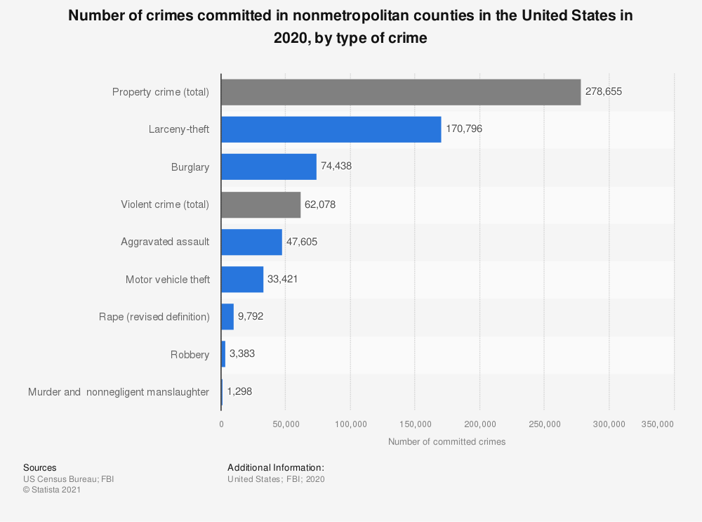 Statistic: Number of crimes committed in nonmetropolitan counties in the United States in 2017, by type of crime | Statista