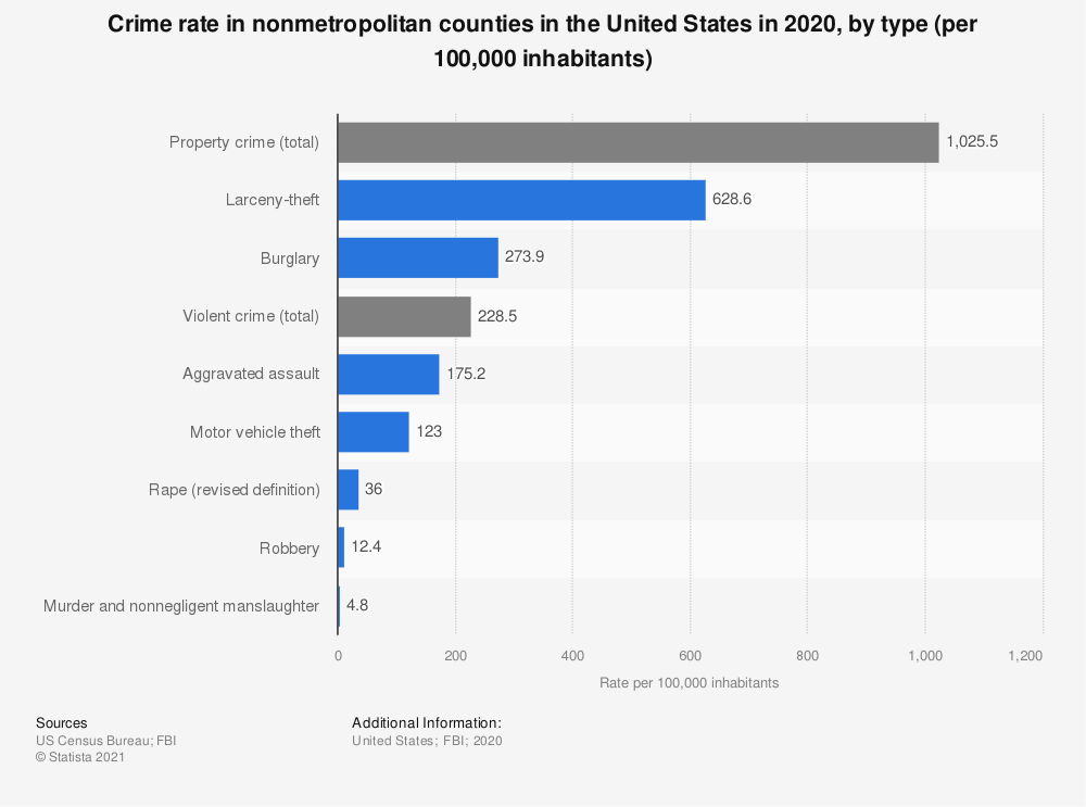 Statistic: Crime rate in nonmetropolitan counties in the United States in 2017, by type (per 100,000 inhabitants) | Statista