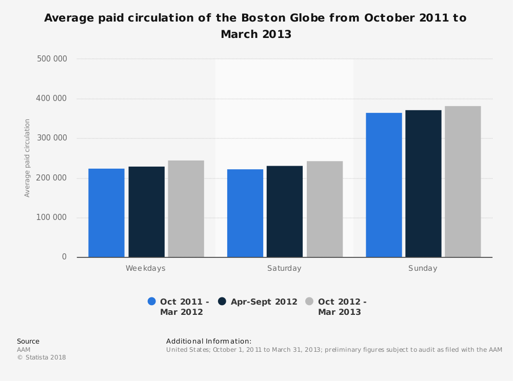 Statistic: Average paid circulation of the Boston Globe from October 2011 to March 2013 | Statista